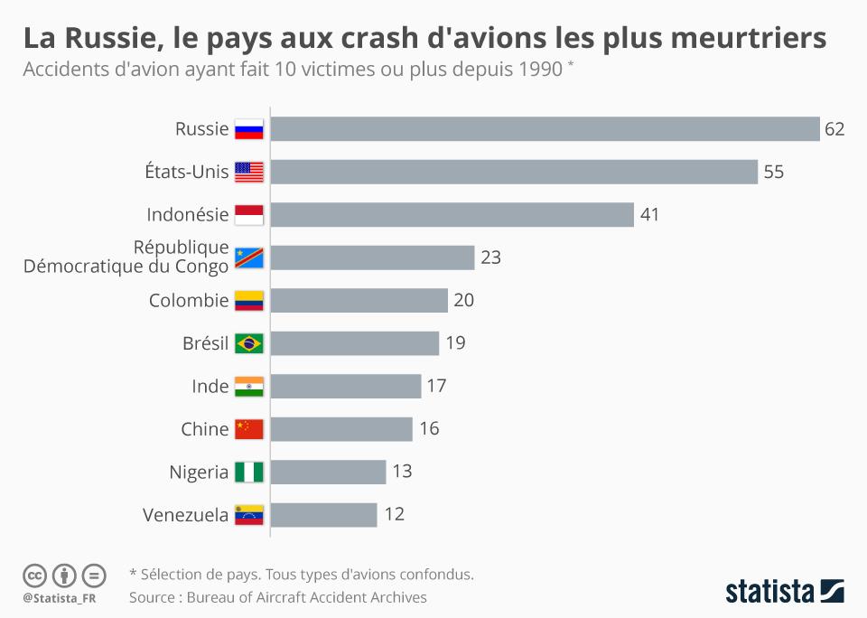 Infographie: La Russie, le pays aux crash d'avions les plus meurtriers | Statista