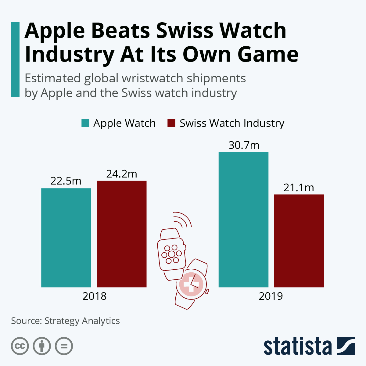 Infographic: Apple Beats Swiss Watch Industry At Its Own Game | Statista