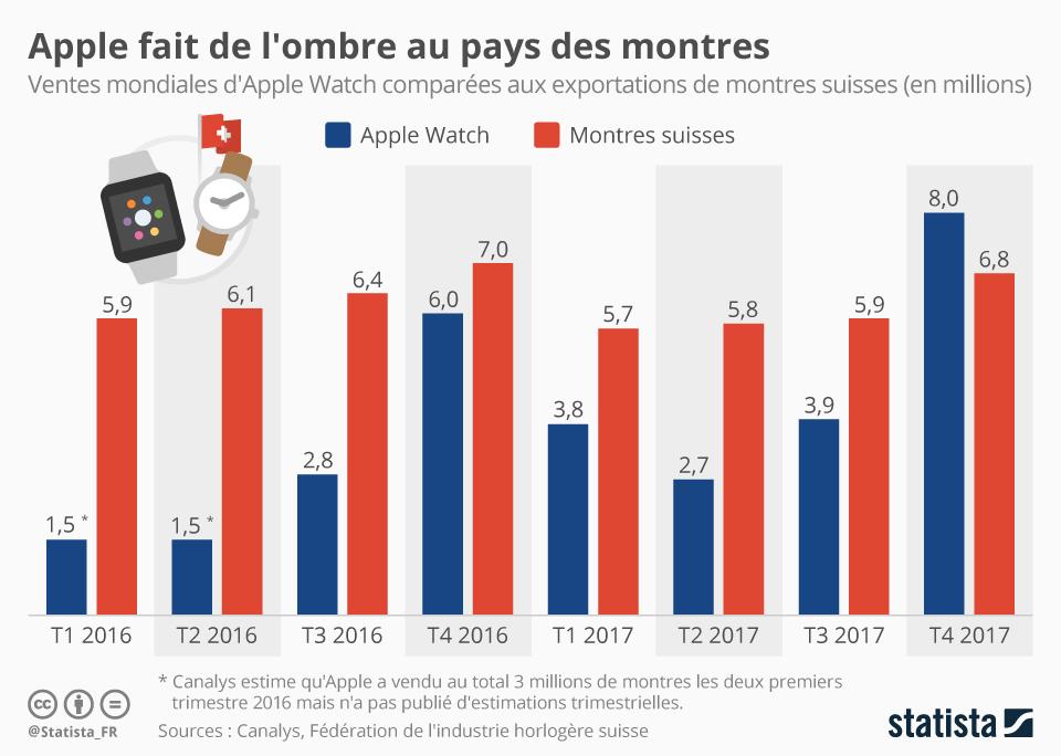 Infographie: Apple fait de l'ombre au pays des montres | Statista