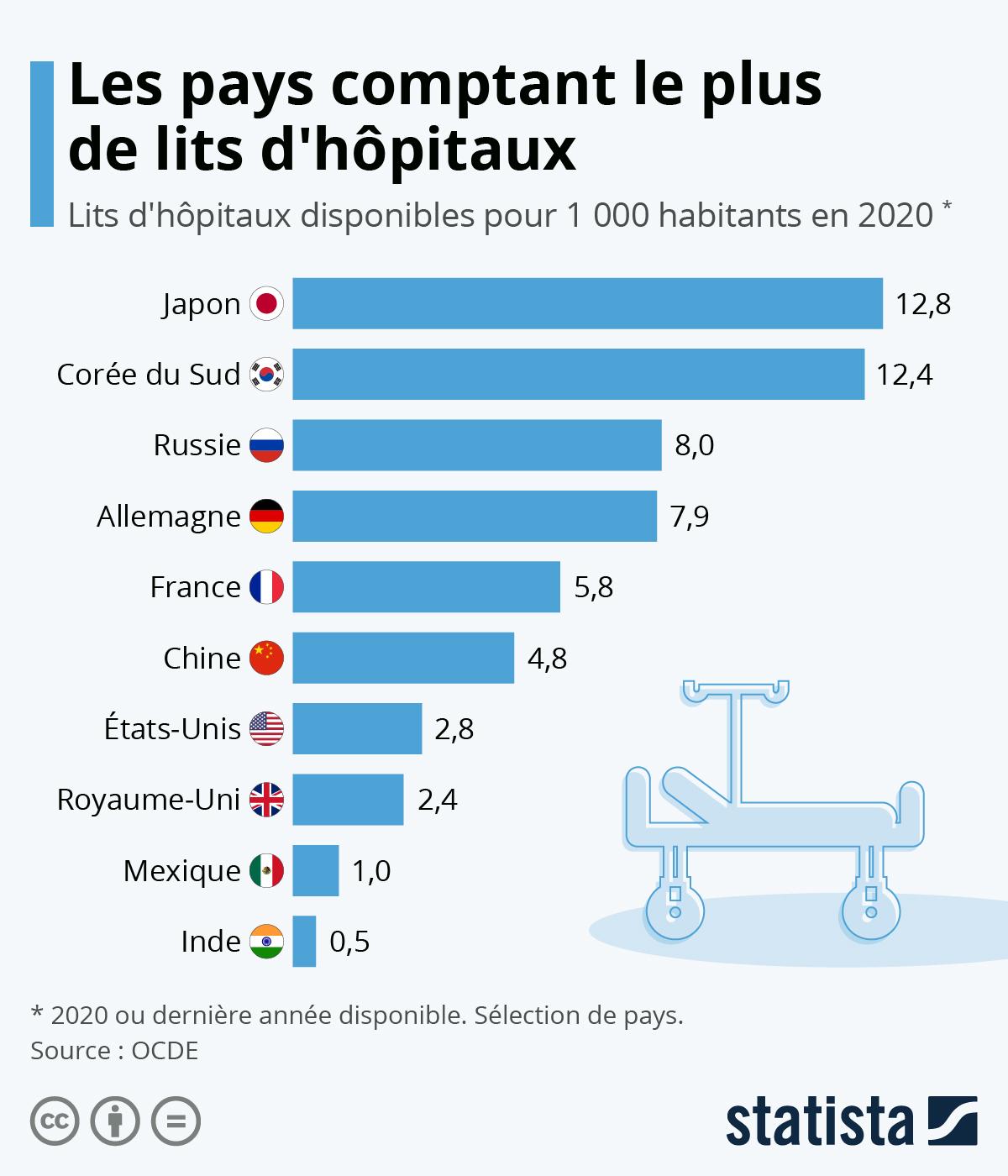 Infographie: Les pays comptant le plus de lits d'hôpitaux par habitant | Statista