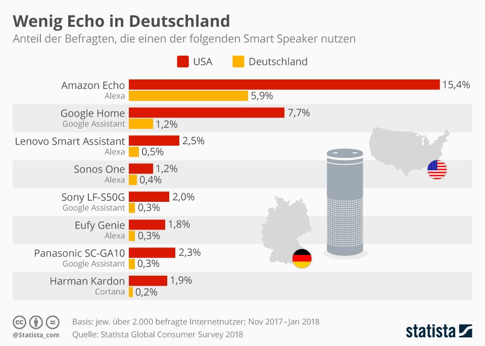Infografik: Wenig Echo in Deutschland | Statista
