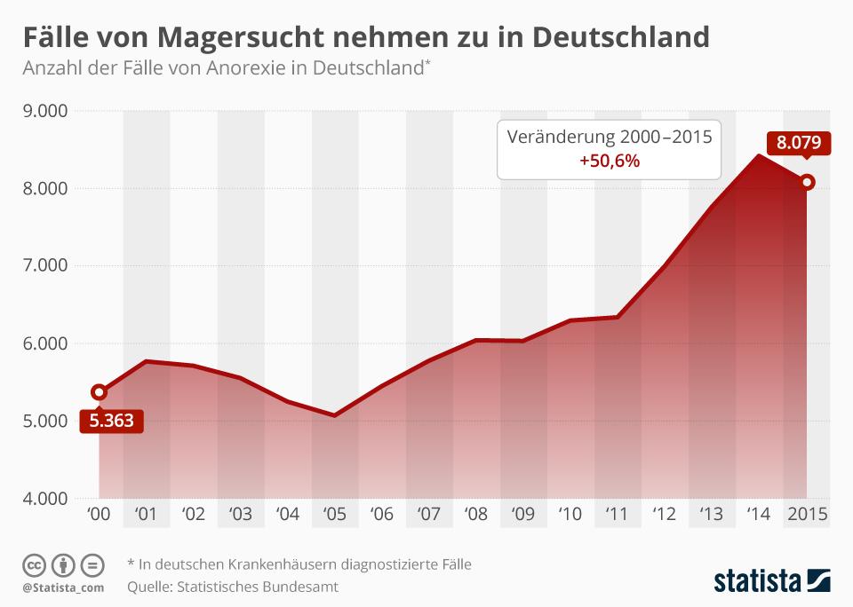 Infografik: Fälle von Magersucht nehmen zu in Deutschland | Statista