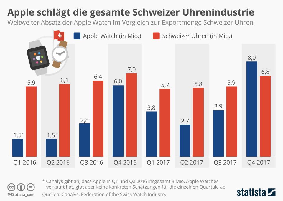 Infografik: Apple schlägt die gesamte Schweizer Uhrenindustrie   Statista