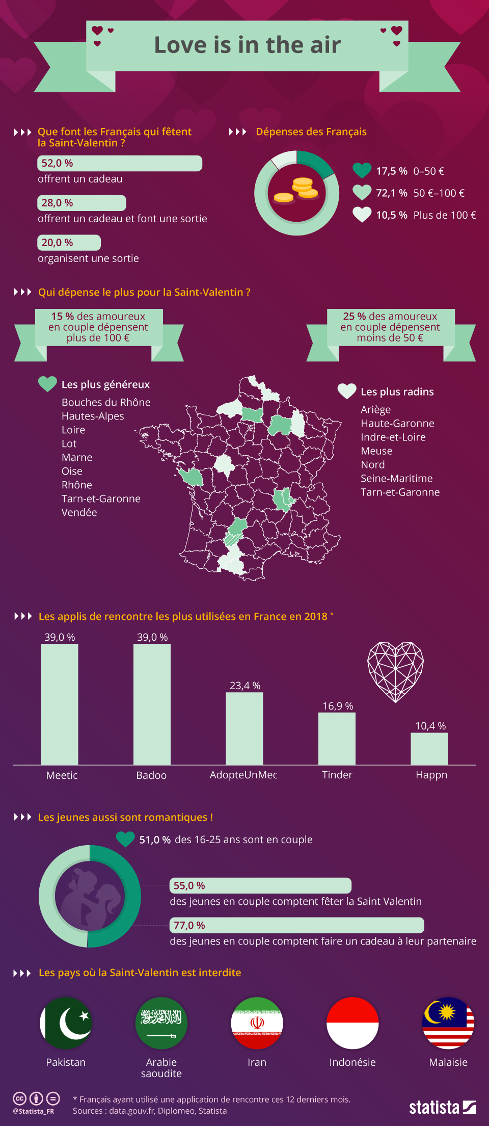 Infographie: Love is in the air | Statista