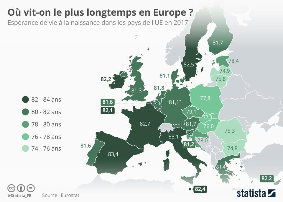 Infographie: Où vit-on le plus longtemps en Europe ? | Statista