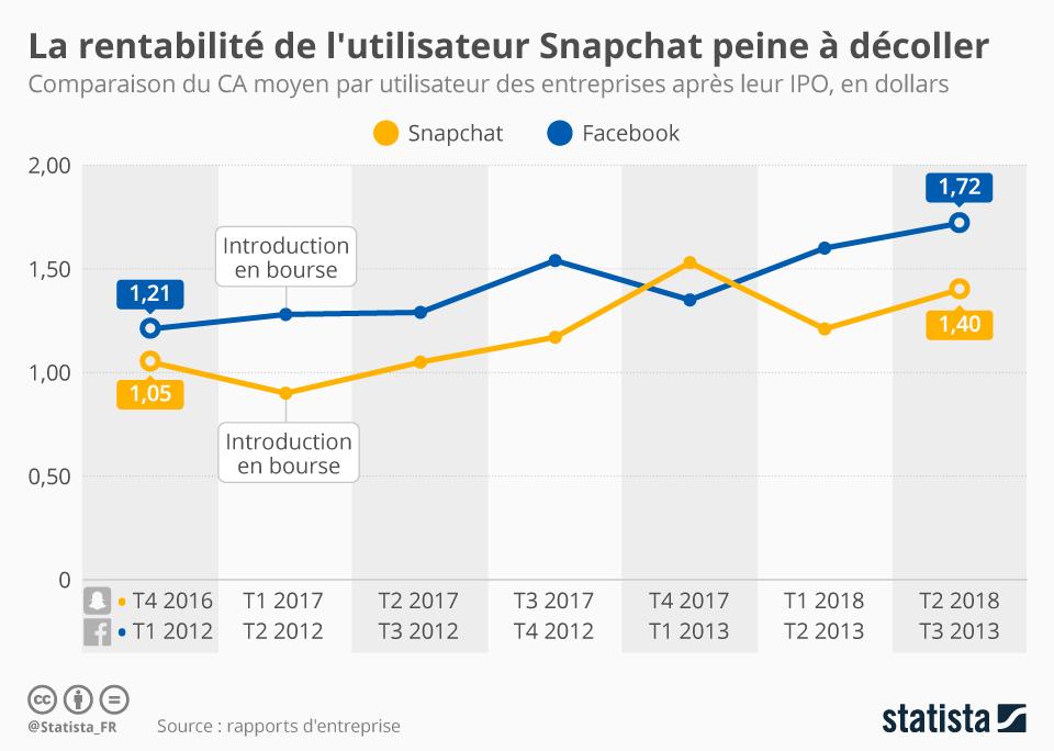 Infographie: La rentabilité de l'utilisateur Snapchat peine à décoller | Statista