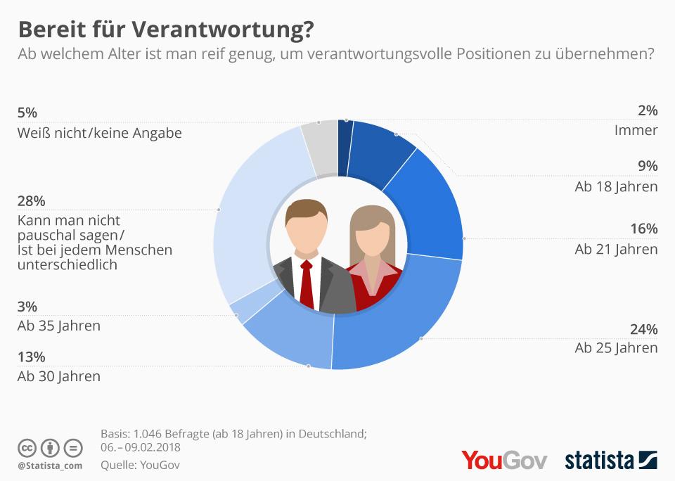 Infografik: Bereit für Verantwortung?   Statista