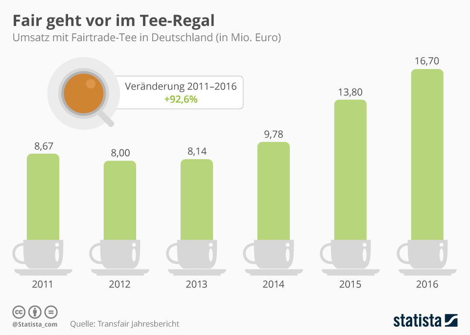 Infografik: Fair geht vor im Teeregal | Statista