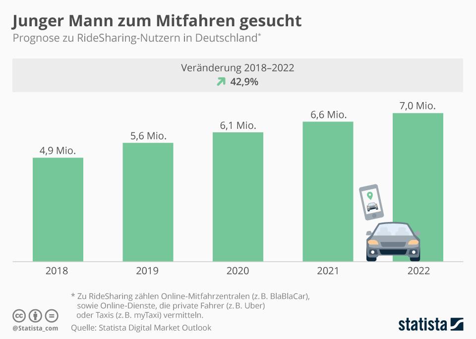 Infografik: Ridesharing-Nutzer in Deutschland auf dem Vormarsch | Statista