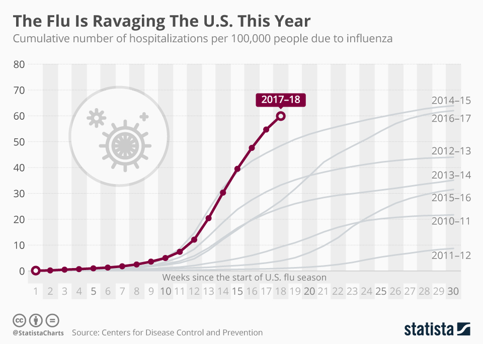 Infographic: The Flu Is Ravaging The U.S. This Year  | Statista