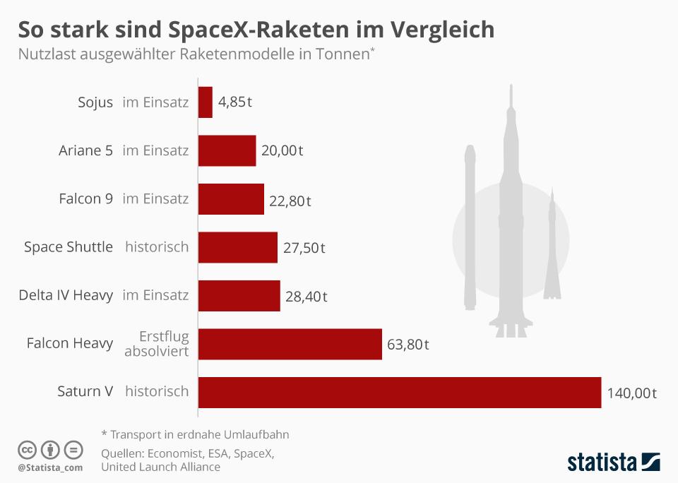 Infografik: So stark sind SpaceX-Raketen im Vergleich | Statista