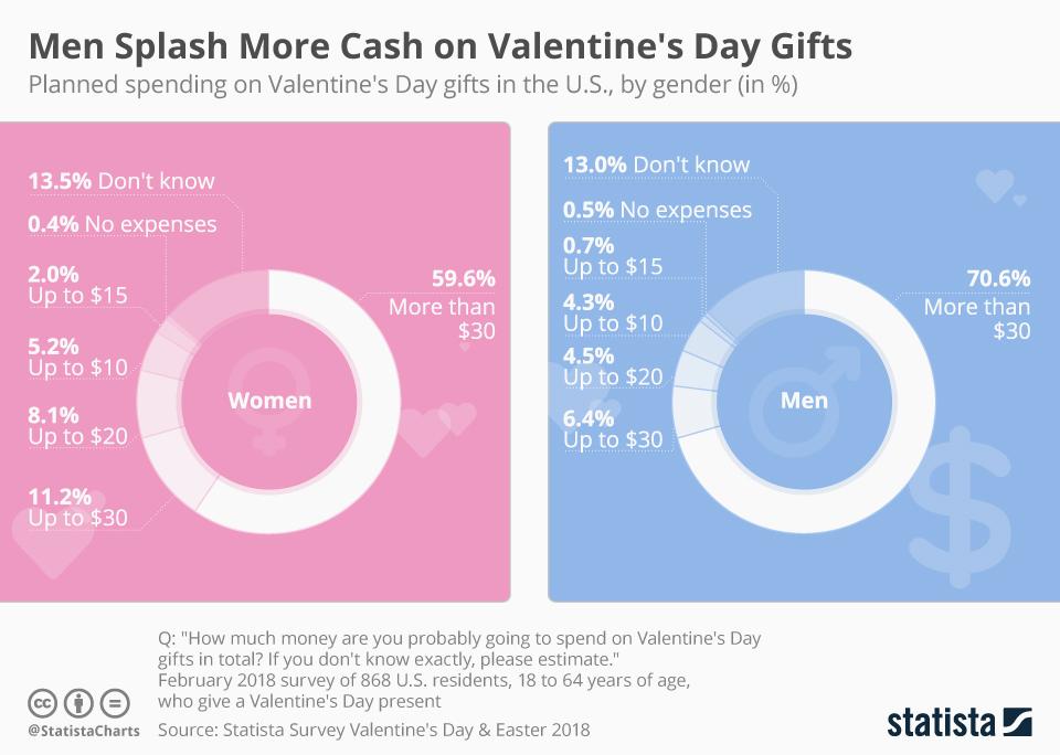 Infographic: Men Splash More Cash on Valentine's Day Gifts | Statista