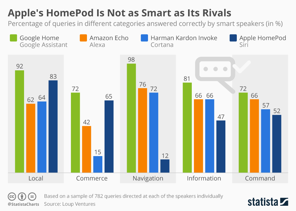 Infographic: Apple's HomePod Is Not as Smart as Its Rivals | Statista