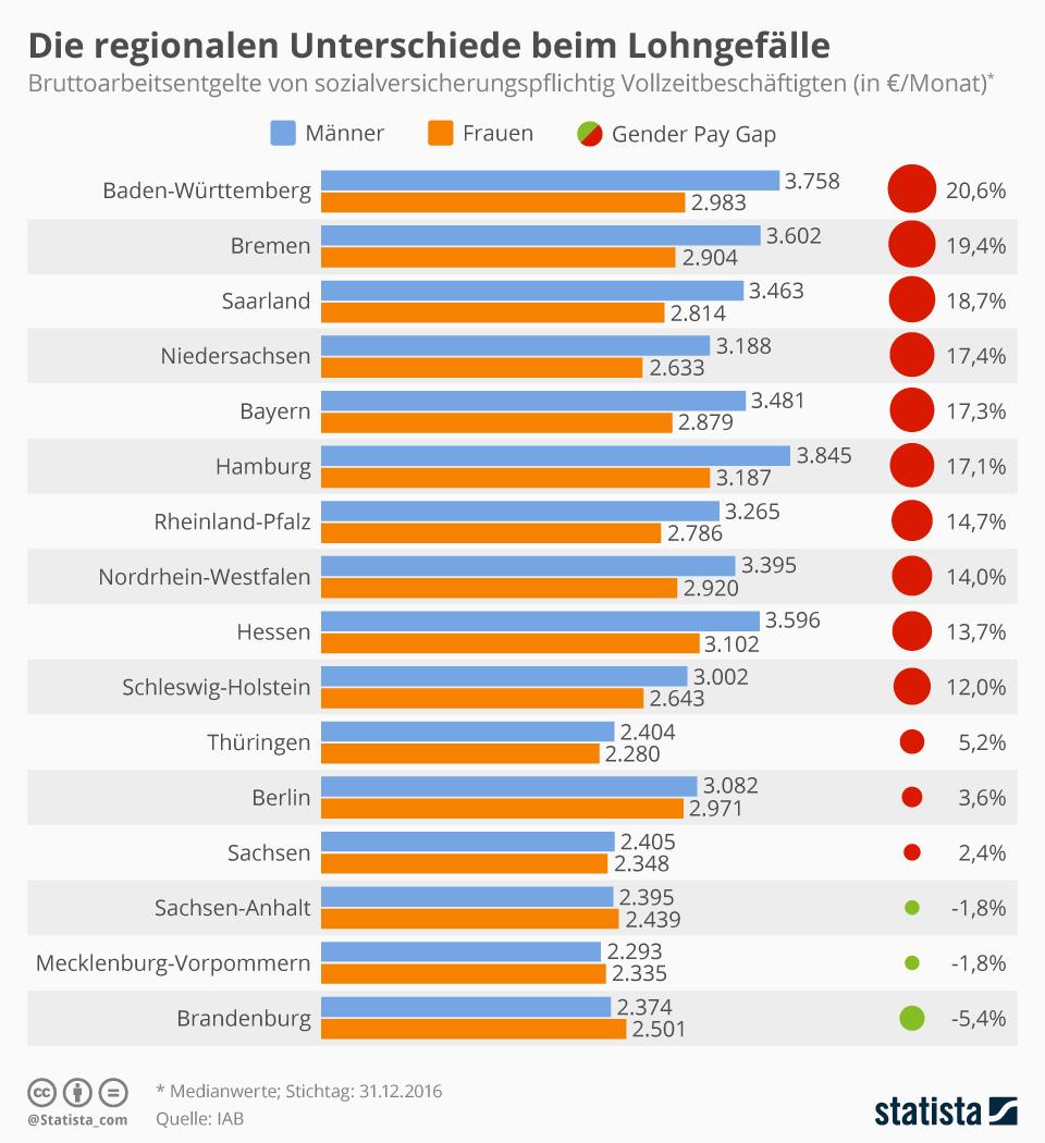 Infografik: Die regionalen Unterschiede beim Lohngefälle | Statista