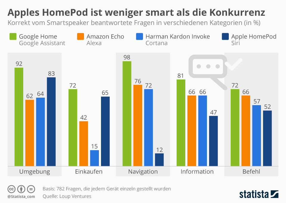 Infografik: Apples HomePod ist weniger smart als die Konkurrenz | Statista