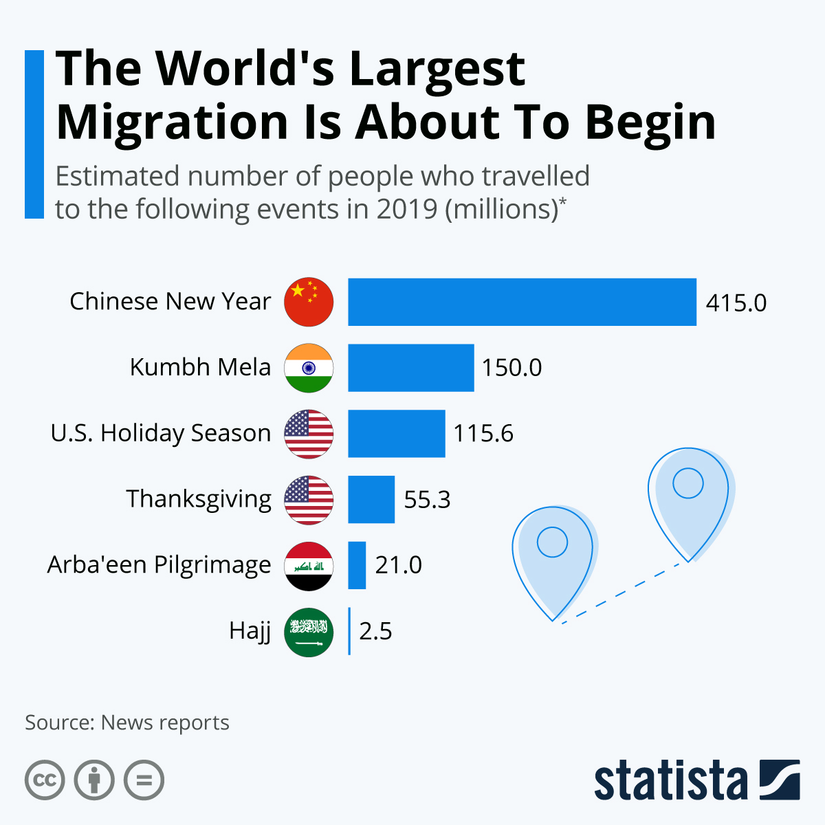 Infographic: The World's Largest Human Migration Is About To Begin | Statista