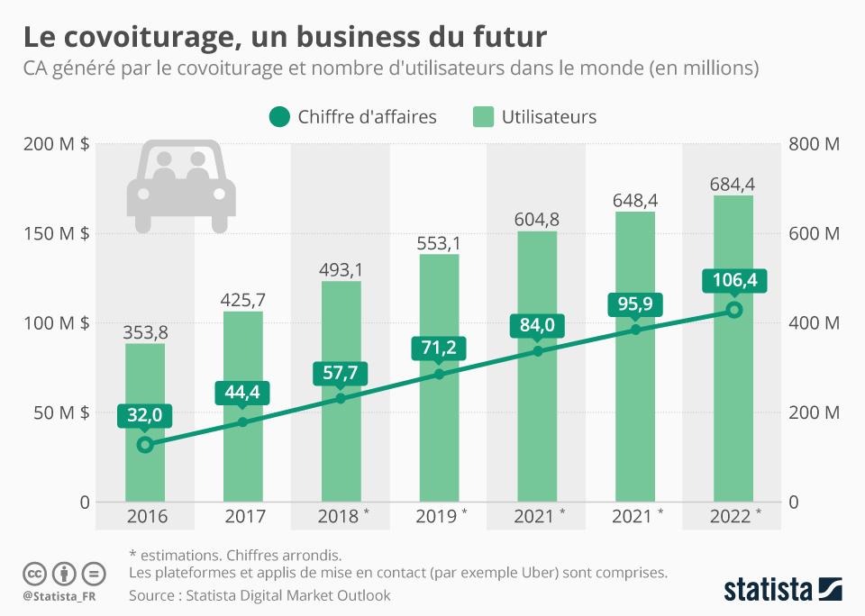 Infographie: Le covoiturage, un business du futur   Statista