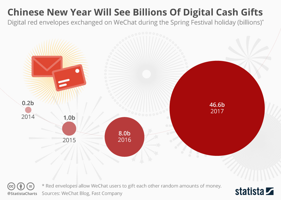 Infographic: Chinese New Year Will See Billions Of Digital Cash Gifts | Statista