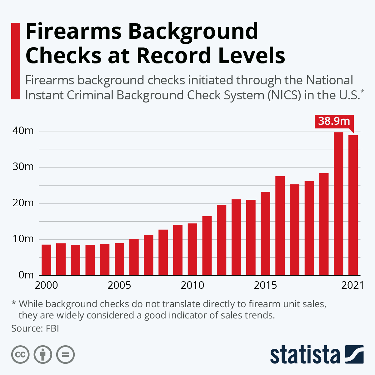 Infographic: Firearms Background Checks Surged in 2020 | Statista