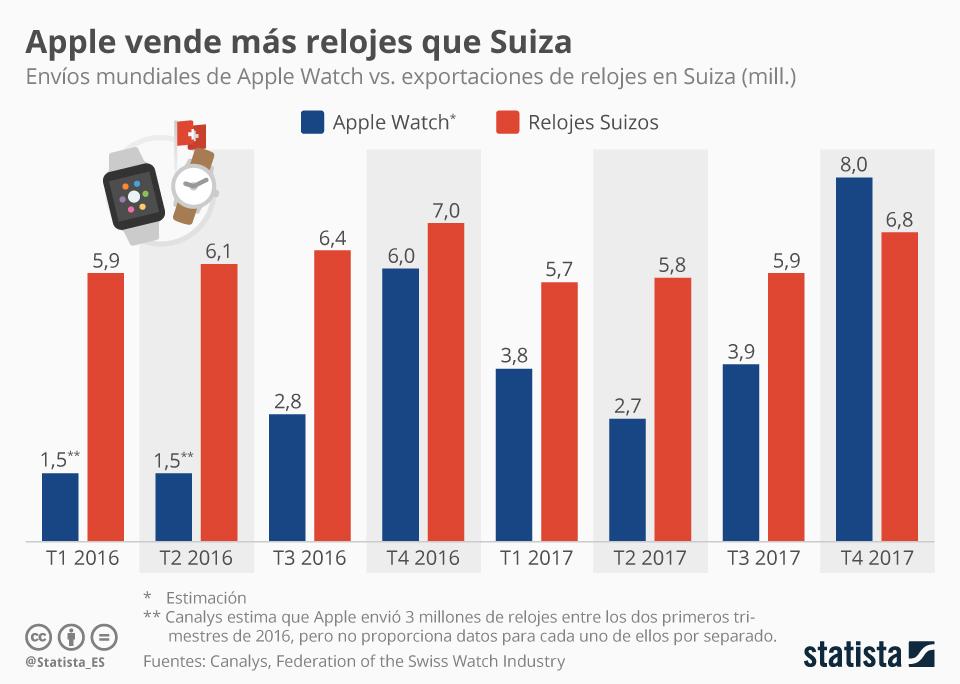 Infografía: Apple Watch consigue desbancar a los relojes suizos en el cuarto trimestre de 2017  | Statista