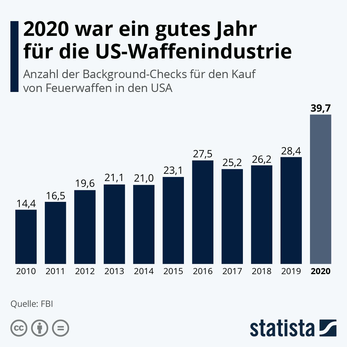 Infografik: 2020 war ein gutes Jahr für die US-Waffenindustrie | Statista