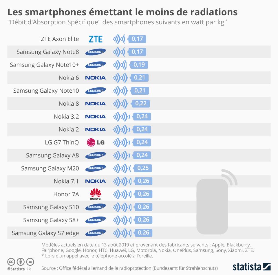 Infographie: Les smartphones émettant le moins de radiations | Statista