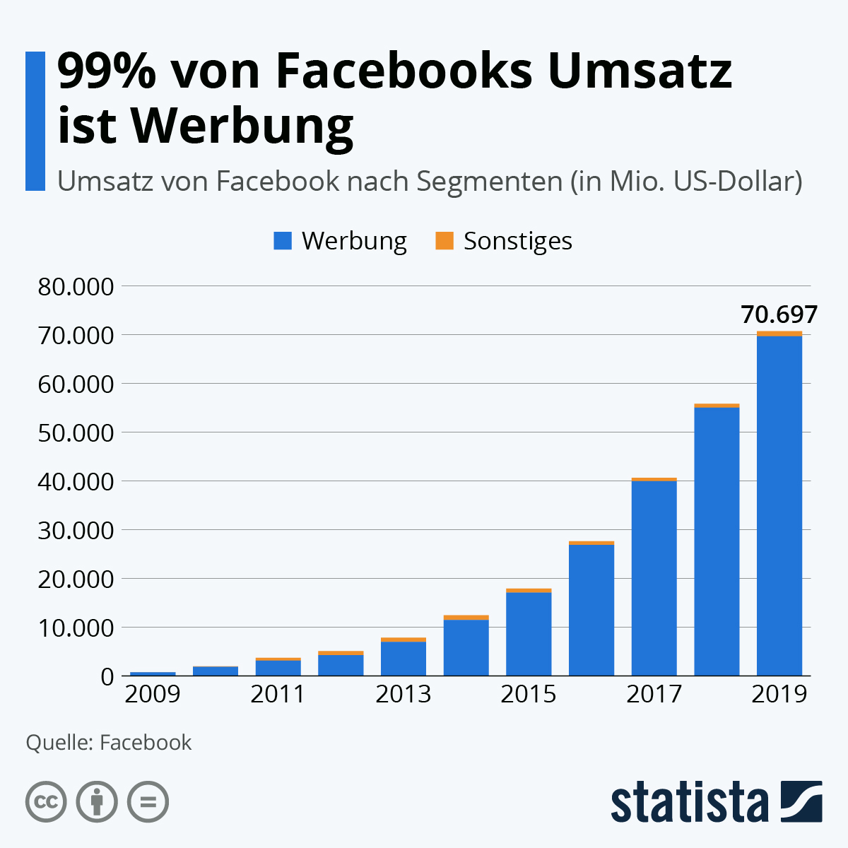 Infografik: 99% von Facebooks Umsatz ist Werbung | Statista