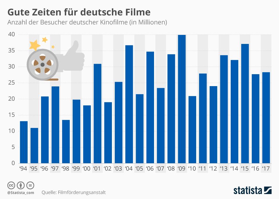 Infografik: Gute Zeiten für deutsche Filme | Statista