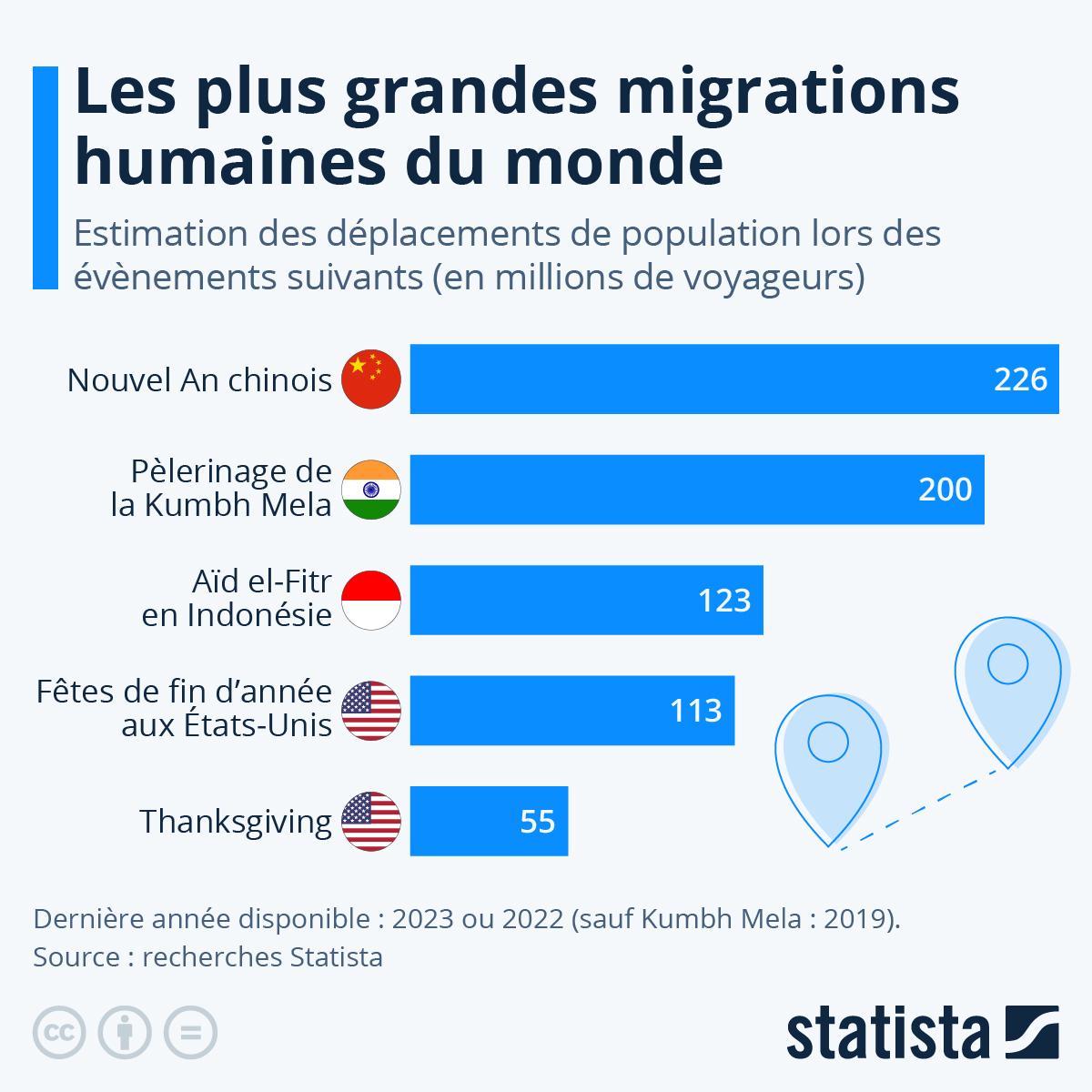 Infographie: Les plus grandes migrations humaines au monde | Statista