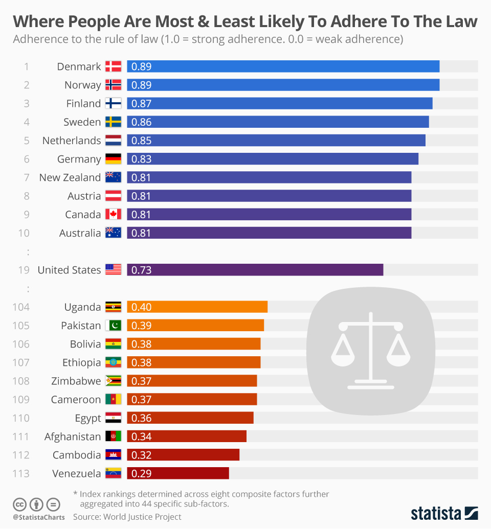 Infographic: Where People Are Most & Least Likely To Adhere To The Law  | Statista
