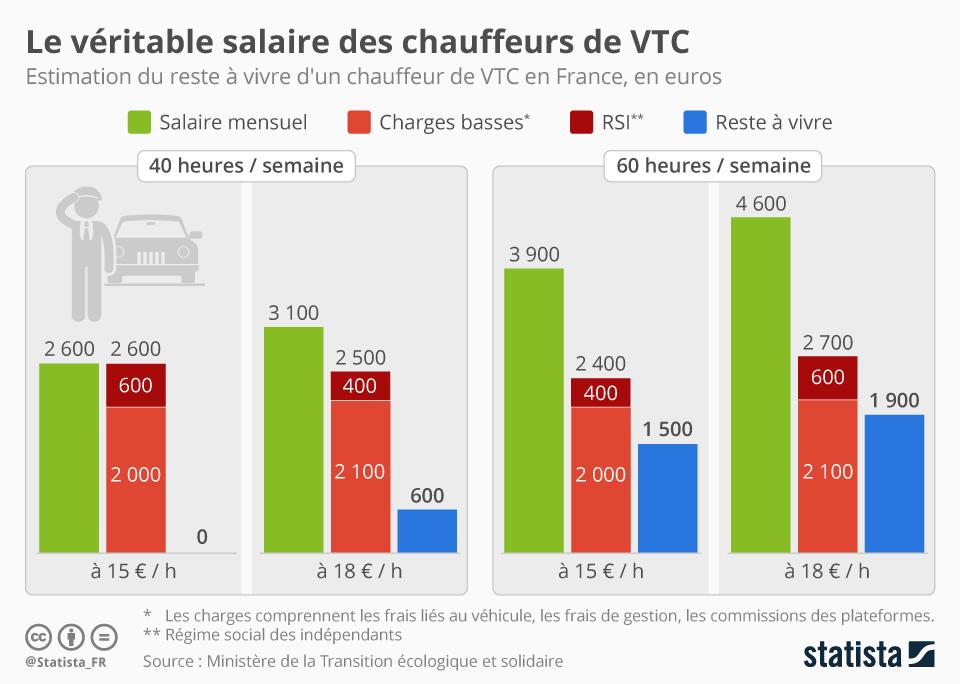 Infographie: Le véritable salaire des chauffeurs de VTC | Statista