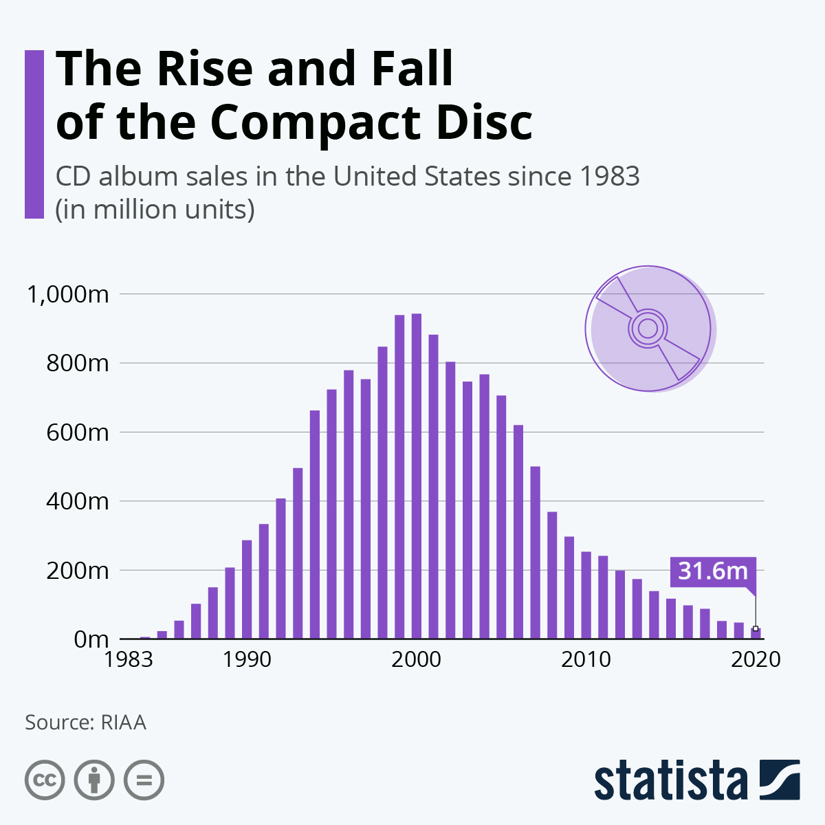 Infographic: The Rise and Fall of the Compact Disc   Statista