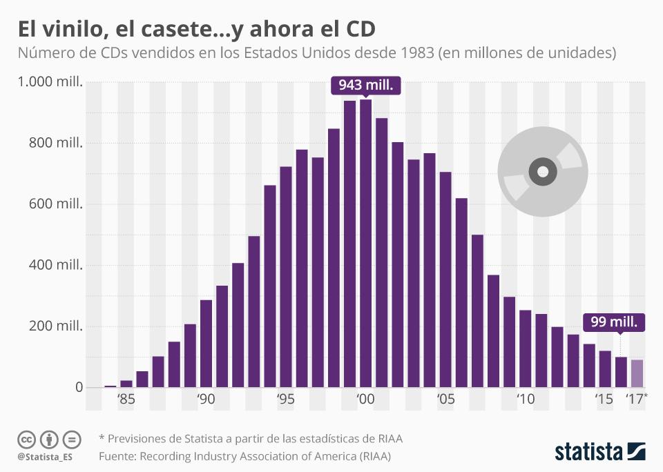 Infografía: Tras el vinilo y el casete, le llegó el turno al CD: en Estados Unidos se venden diez veces menos CDs que hace 20 años   Statista