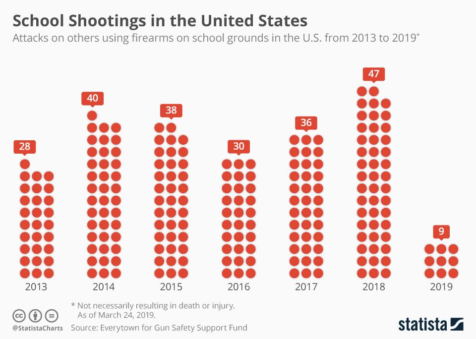 Infographic: School Shootings in America | Statista