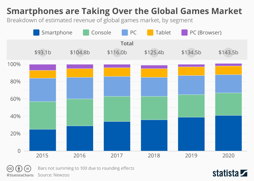 Infographic: Smartphones are Taking Over the Global Games Market | Statista