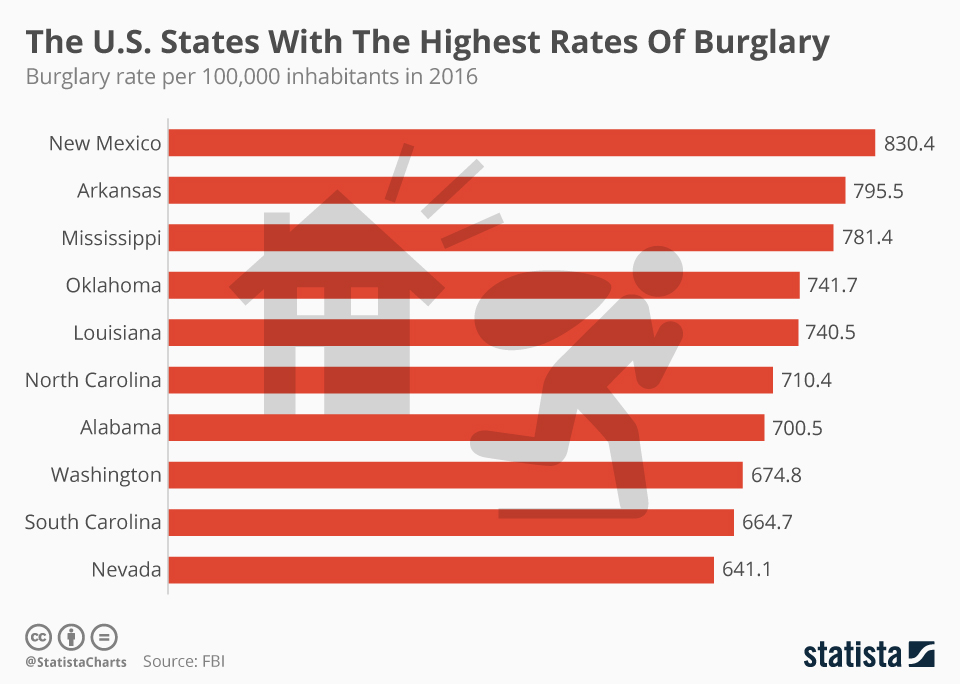 Infographic: The U.S. States With The Highest Rates Of Burglary  | Statista