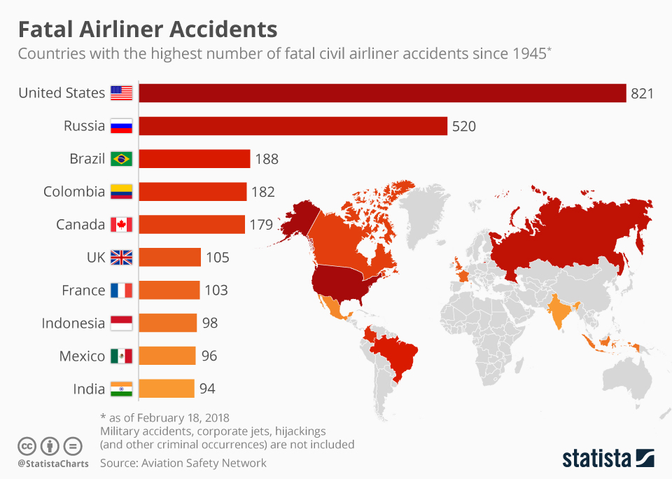 Infographic: Fatal Airliner Accidents | Statista