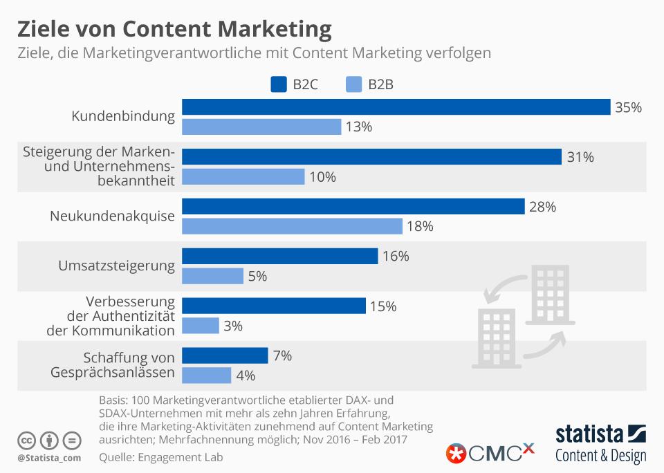 Infografik: Ziele von Content Marketing | Statista