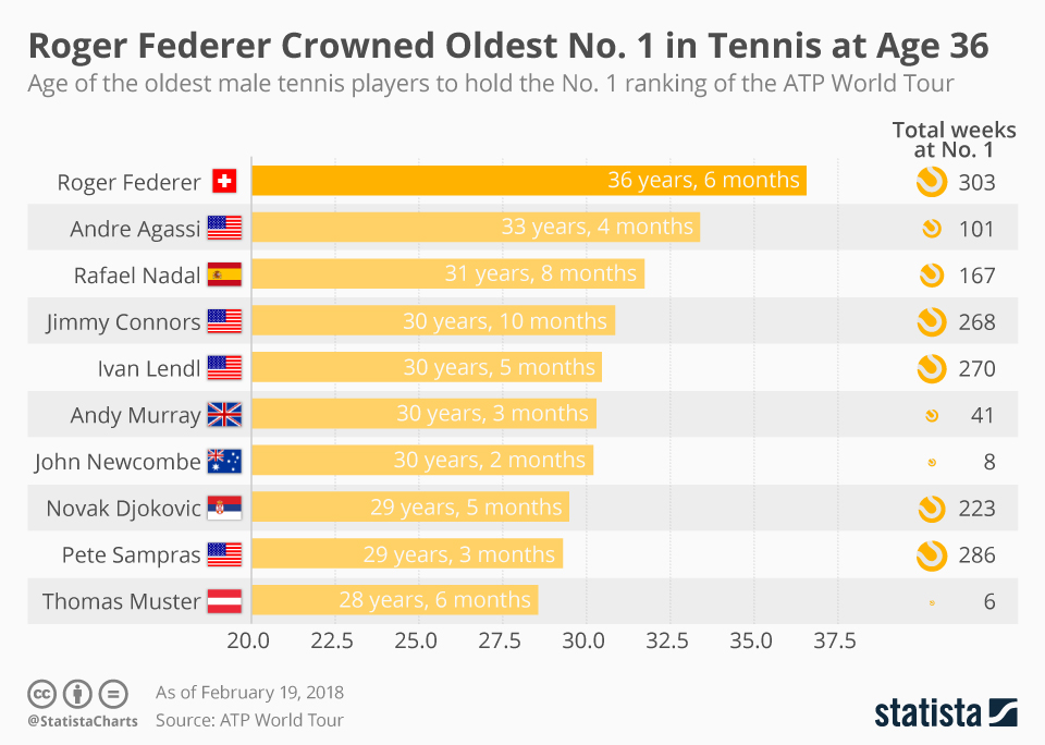 Infographic: Roger Federer Crowned Oldest No. 1 in Tennis at Age 36   Statista