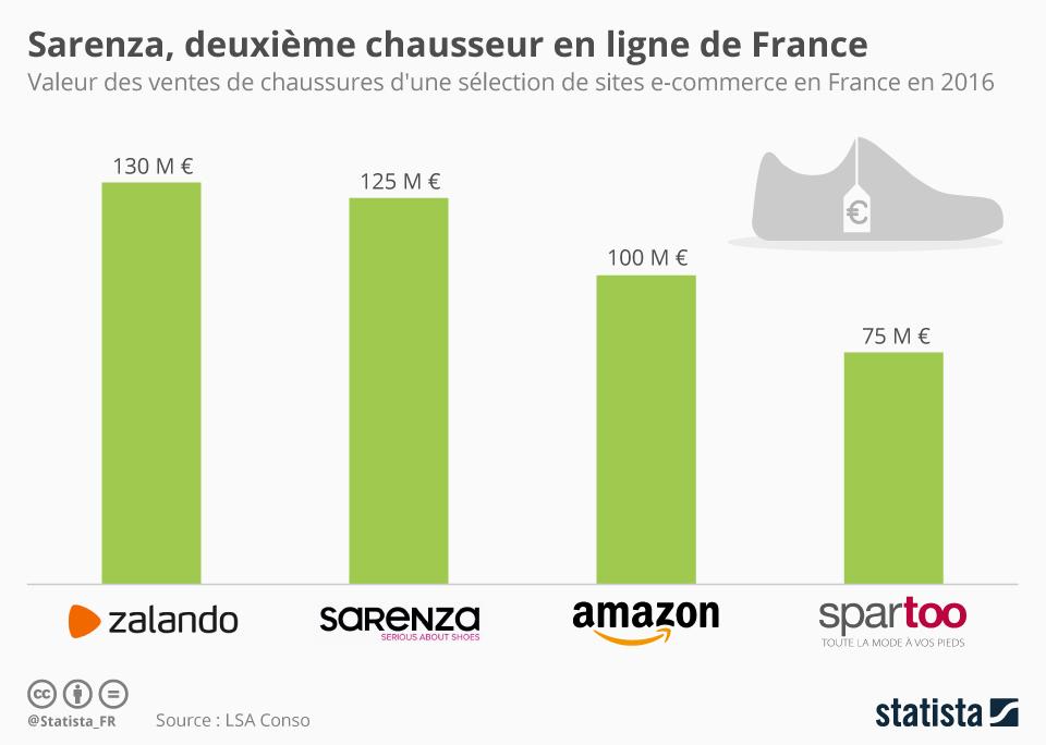 Infographie: Sarenza, deuxième chausseur en ligne de France | Statista