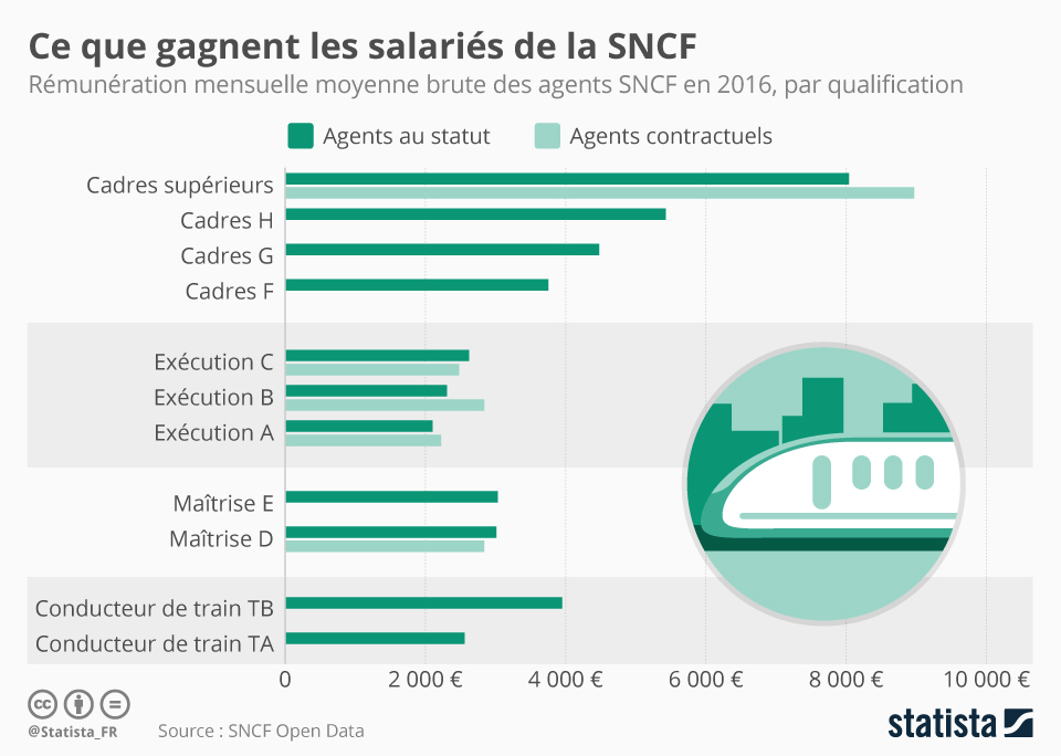 Infographie: Ce que gagnent les salariés de la SNCF   Statista