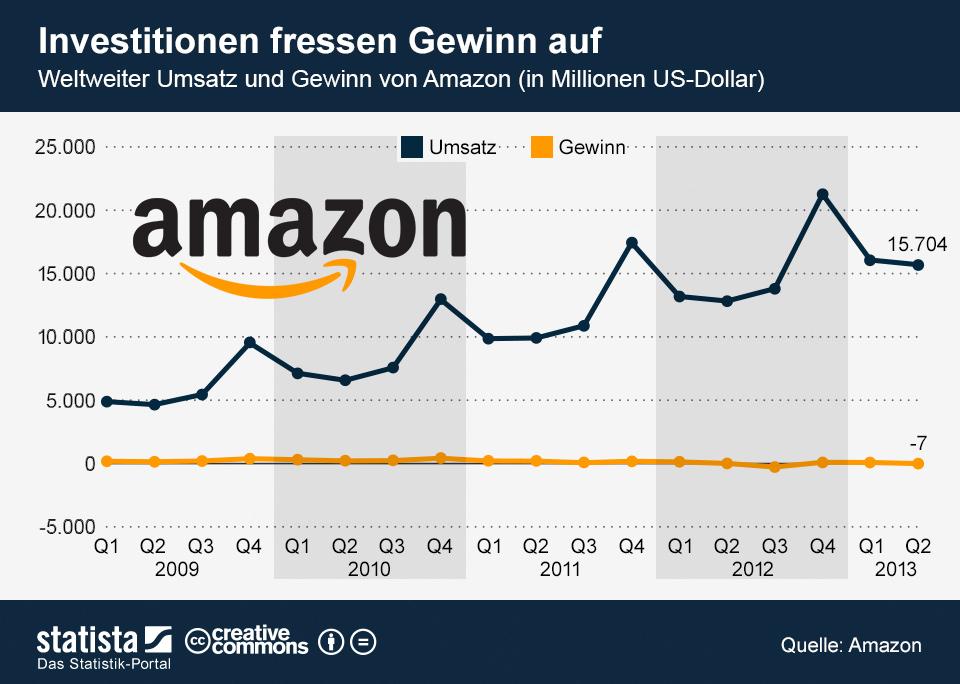 Infografik: Investitionen fressen Gewinn auf | Statista