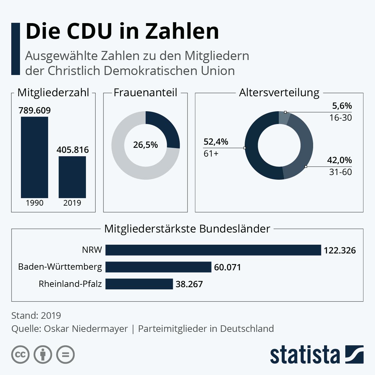 Infografik: Die CDU in Zahlen   Statista