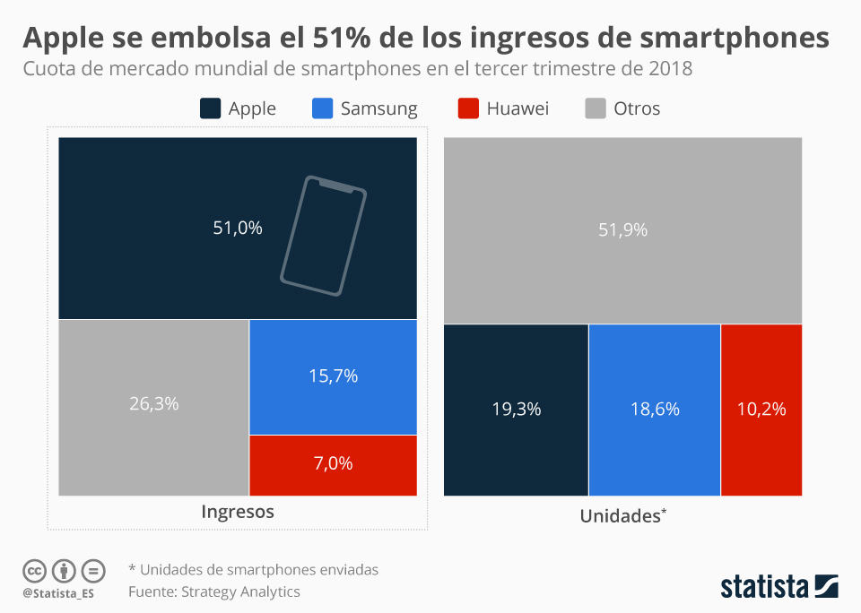Infografía: Apple se embolsa más de la mitad de los ingresos mundiales de smartphones | Statista