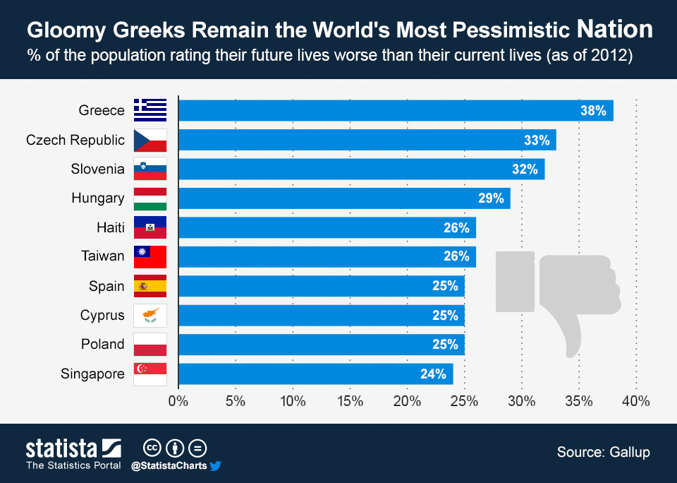 Infographic: Gloomy Greeks Remain the World's Most Pessimistic Nation | Statista