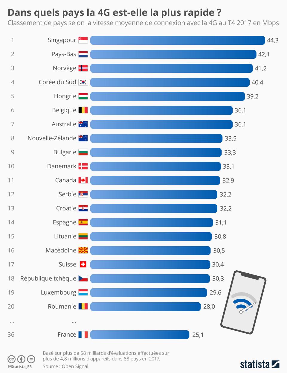 Infographie: Dans quels pays la 4G est-elle la plus rapide ?  | Statista