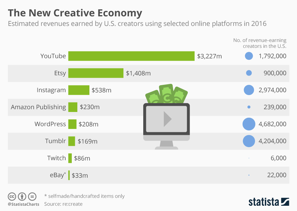 Infographic: The New Creative Economy | Statista