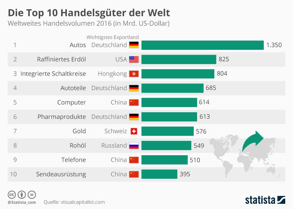 Infografik: Die Top 10 Handelsgüter der Welt       Statista