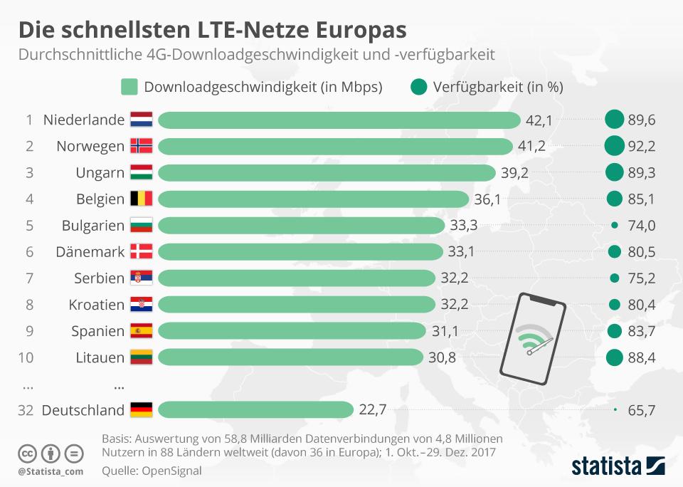 Infografik: Die schnellsten LTE-Netze Europas | Statista