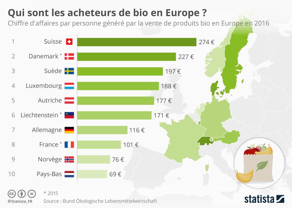 Infographie: Qui sont les acheteurs de bio en Europe ? | Statista